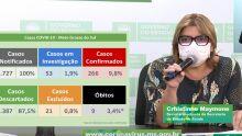 Mato Grosso do Sul chega a 266 casos do novo coronavírus