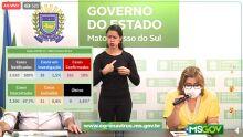 Mato Grosso do Sul chega a 261 casos de covid-19 no Dia do Trabalhador