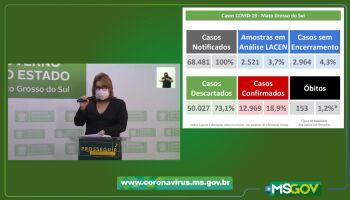 Mato Grosso do Sul tem mais sete mortes por coronavírus neste sábado