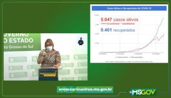 Quase 10 mil pacientes já foram curados da covid-19 no Estado