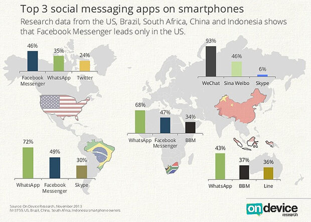 WhatsApp é líder no Brasil; americanos usam mais Facebook Messenger