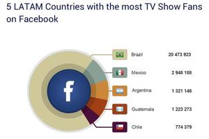 Fãs de TV são pouco engajados no Facebook