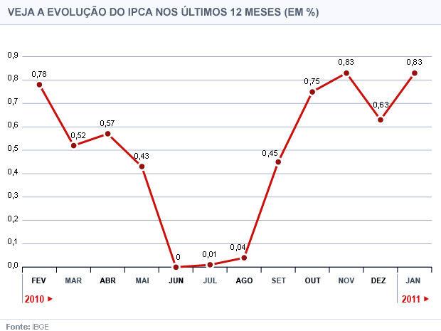 IPCA acelera a 0,57% em outubro com alimentos, mas reduz alta de 12 meses