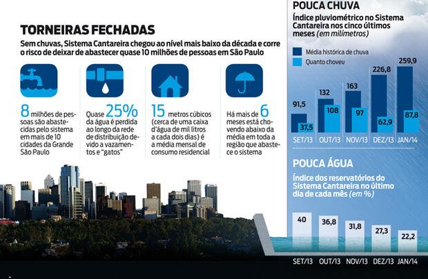 Moradores de São Paulo podem enfrentar estiagem por falta de chuva