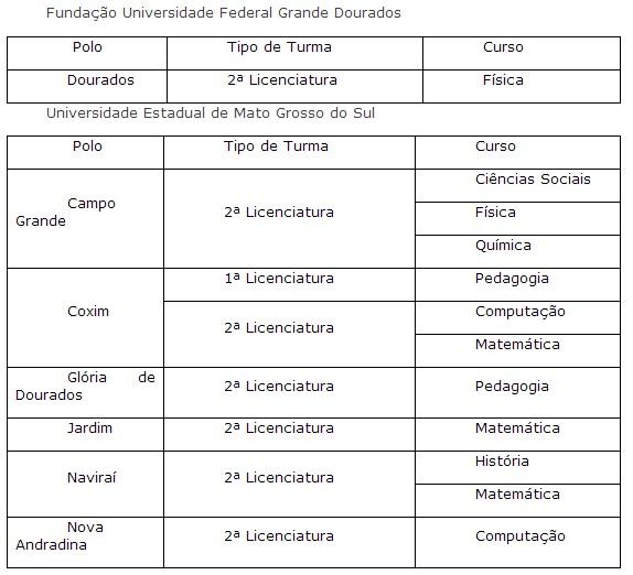 Aberta pré-inscrição de mais de 37 mil vagas para cursos de licenciatura