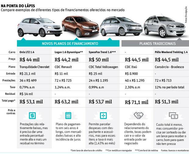 Bancos criam novos planos de financiamento para elevar venda de carro