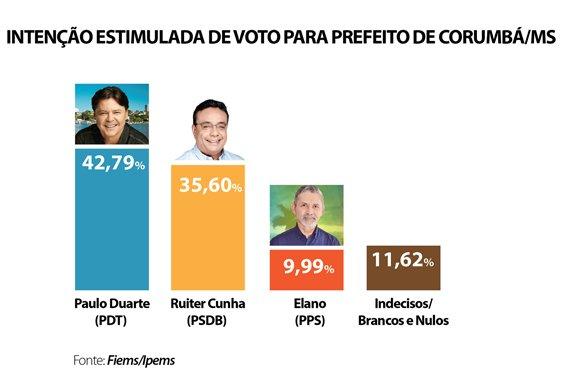 Paulo Duarte lidera disputa à Prefeitura de Corumbá com Ruiter em 2º, aponta Ipems