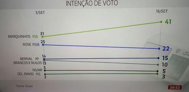 Marquinhos aumenta liderança e Rose segue em 2º lugar, aponta pesquisa Ibope