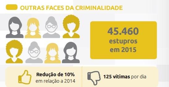 Mato Grosso do Sul é o 2° estado com maior taxa de estupro do Brasil