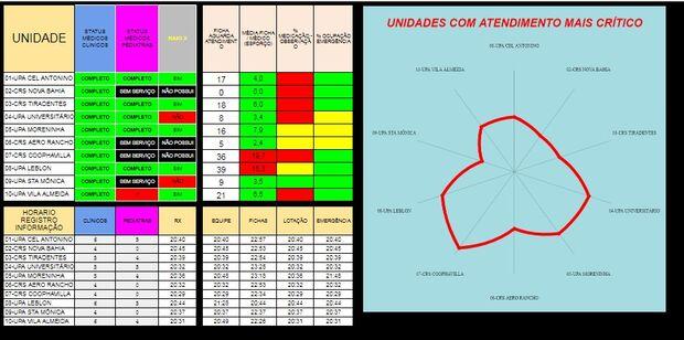 Censo Situacional traz raio-x de UPAs e CRSs e dá transparência para atendimentos e serviços