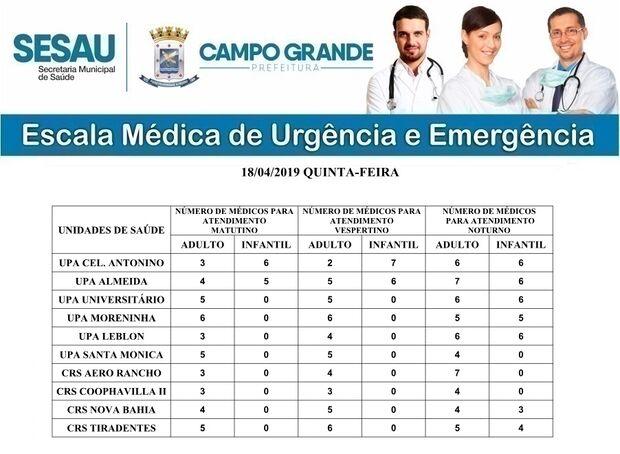 Confira a escala médica de plantão das UPAs e CRSs para esta sexta-feira