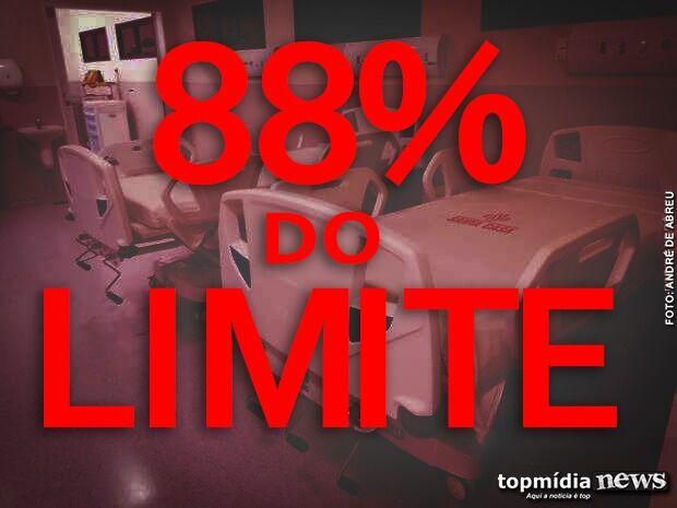 PRÓXIMO DO LIMITE: Campo Grande tem 88% dos leitos ocupados