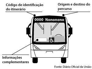 Ônibus serão obrigados a padronizar informações sobre itinerário